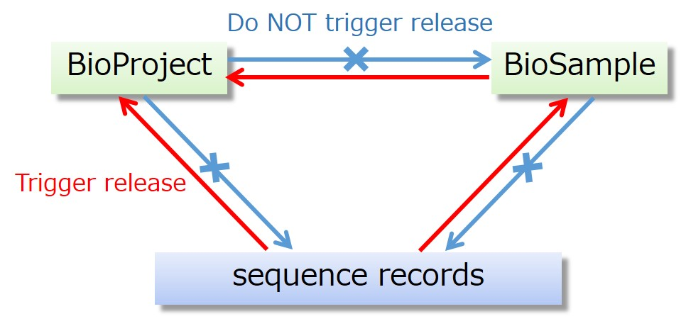 Release of linked BioProject/BioSample/sequence records